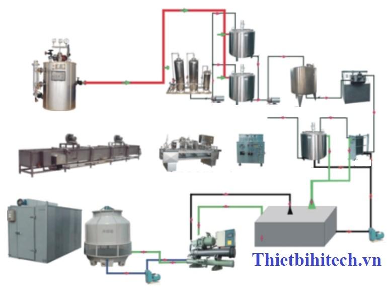 Dây chuyền sản xuất kem 200-10000 sp/giờ